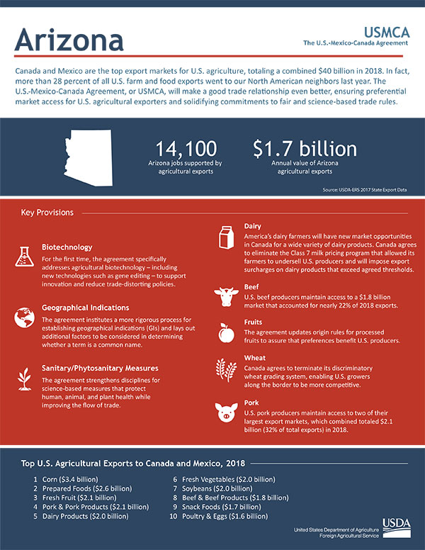 USMCA-and-Arizona-Agriculture-Fact-Sheet
